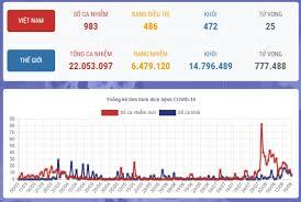 Cập nhật tình hình COVID-19 tại Việt Nam và Thế Giới