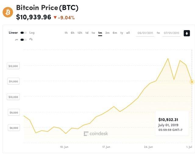 Giá Bitcoin rơi tự do ngoài mong đợi