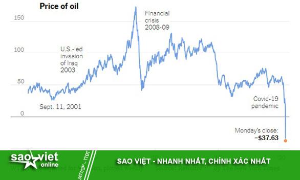 Giá dầu xuống mức âm: Khi thế giới không còn chỗ chứa