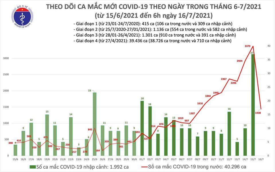 Sáng 16/7: Việt Nam có thêm 1.438 ca mắc mới COVID-19