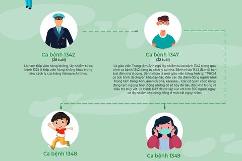 Tiếp viên hàng không lây bệnh Covid-19 ra cộng đồng như thế nào?