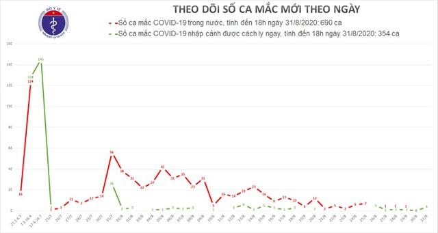 Việt Nam thêm 4 ca mắc Covid-19, không có ca bệnh trong cộng đồng