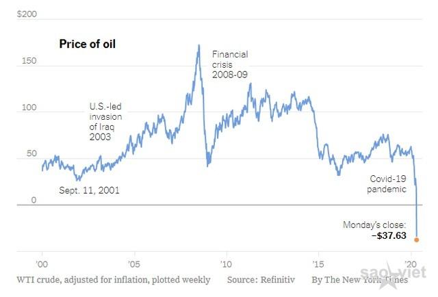 Giá dầu xuống mức âm: Khi thế giới không còn chỗ chứa - 1